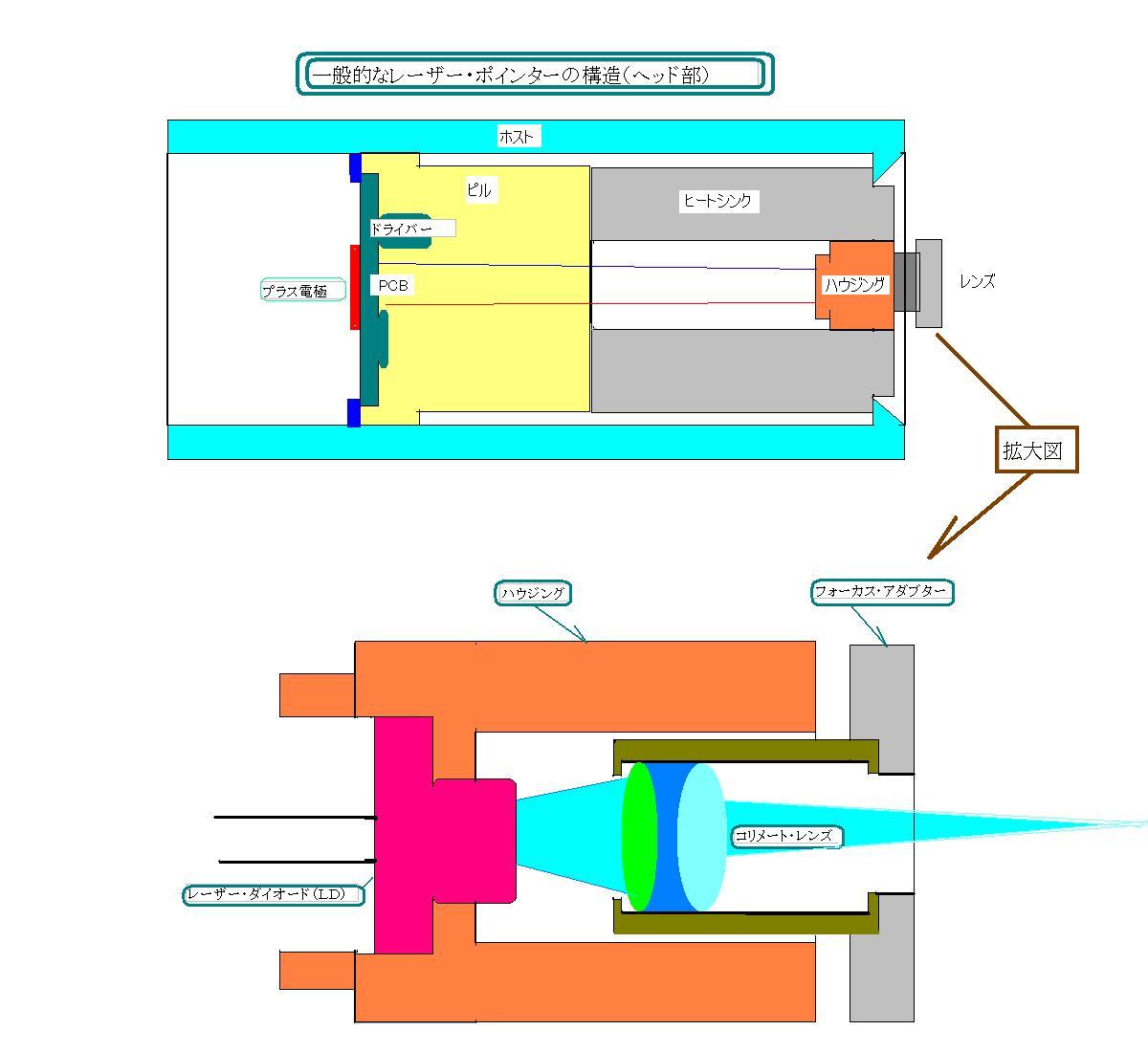 レーザーポインターの構造